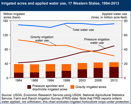 Irrigated acres and applied water use, 17 western States, 1984-2013