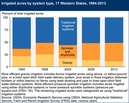 Irrigated acres by system type, 17 Western States, 1994-2013
