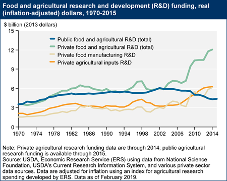 Food and agricultural research and development funding, real (inflation-adjusted) dollars, 1970-2015