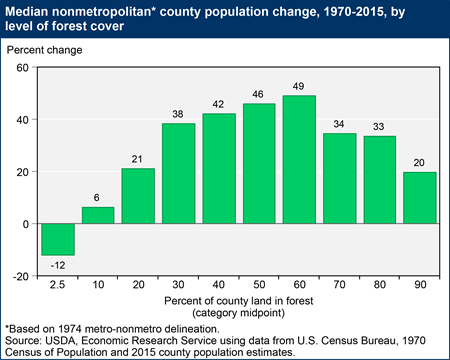 Median nonmetropolitan county population change, 1970-2015, by level of forest cover