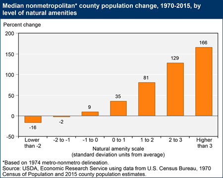 Median nonmetropolitan county population change, 1970-2015, by level of natural amenities