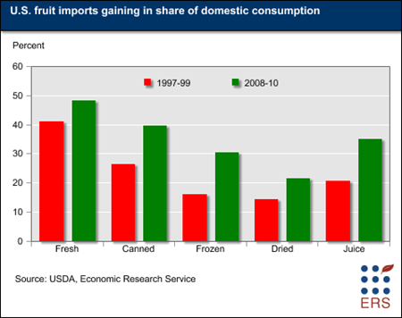 U.S. fruit imports gaining in share of domestic onsumption
