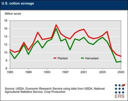 U.S. cotton acreage