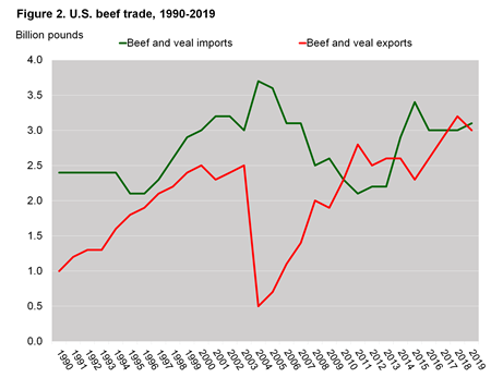 chart showing U.S. beef trade from 1989-2019