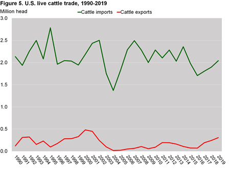 This line chart shows the U.S. live cattle trade, exports and imports from 1990 to 2019.