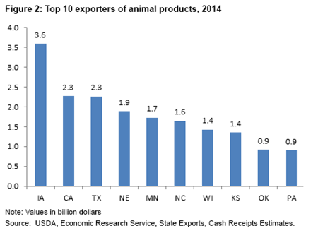 Top U.S. exporters of animal products, 2014