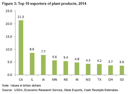 Top U.S. exporters of crops and products, 2014