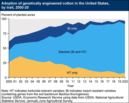 Adoption of genetically engineered cotton in the United States, by trait, 2000-19