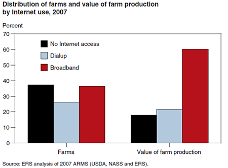 Farms with more production value are more likely to have broadband access