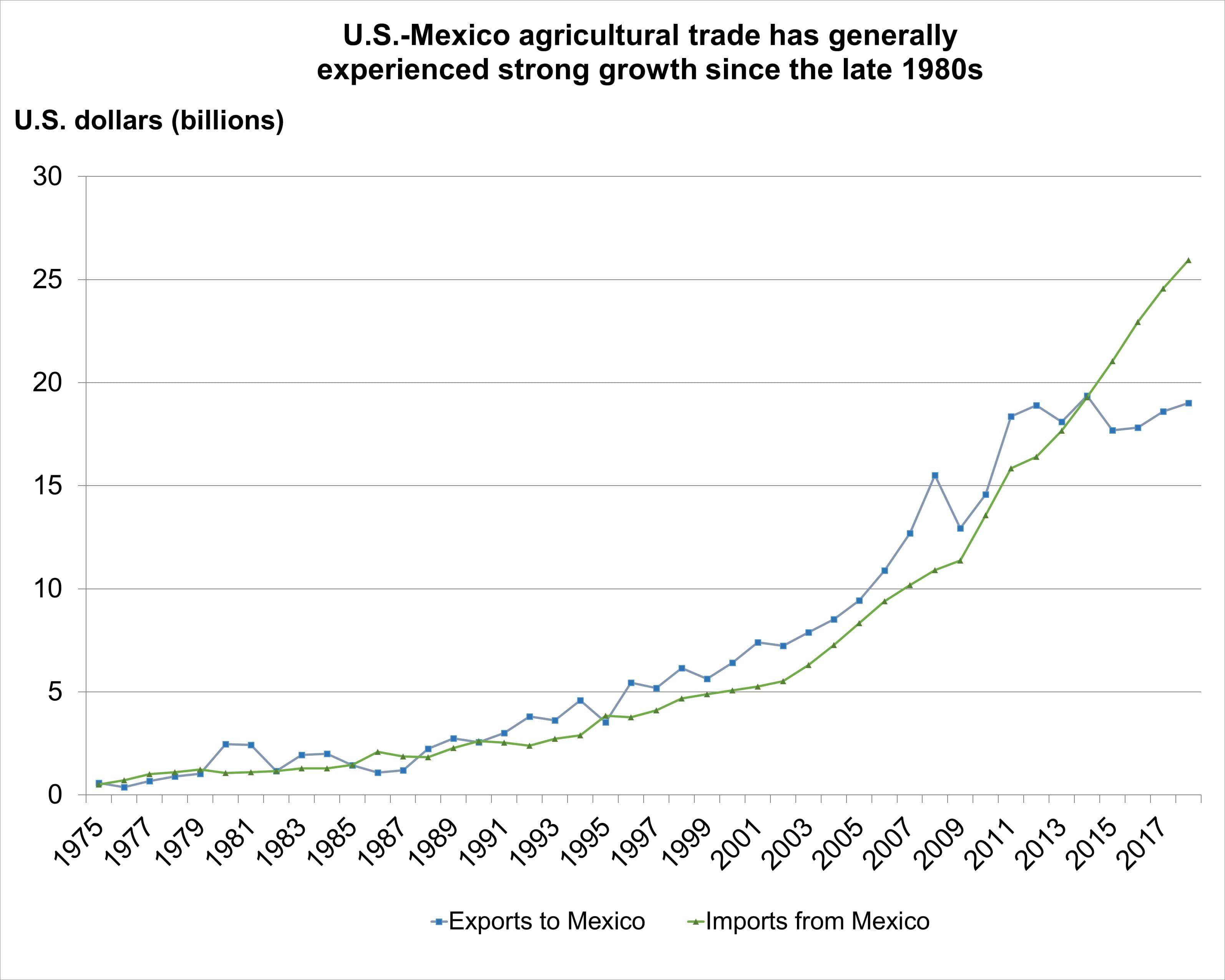 USDA ERS - Mexico Trade & FDI