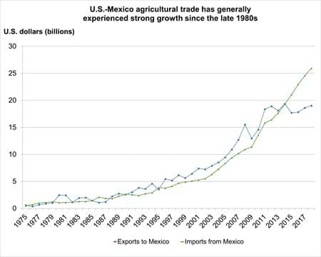 U.S.-Mexico agricultural trade has generally experienced strong growth since the late 1980s