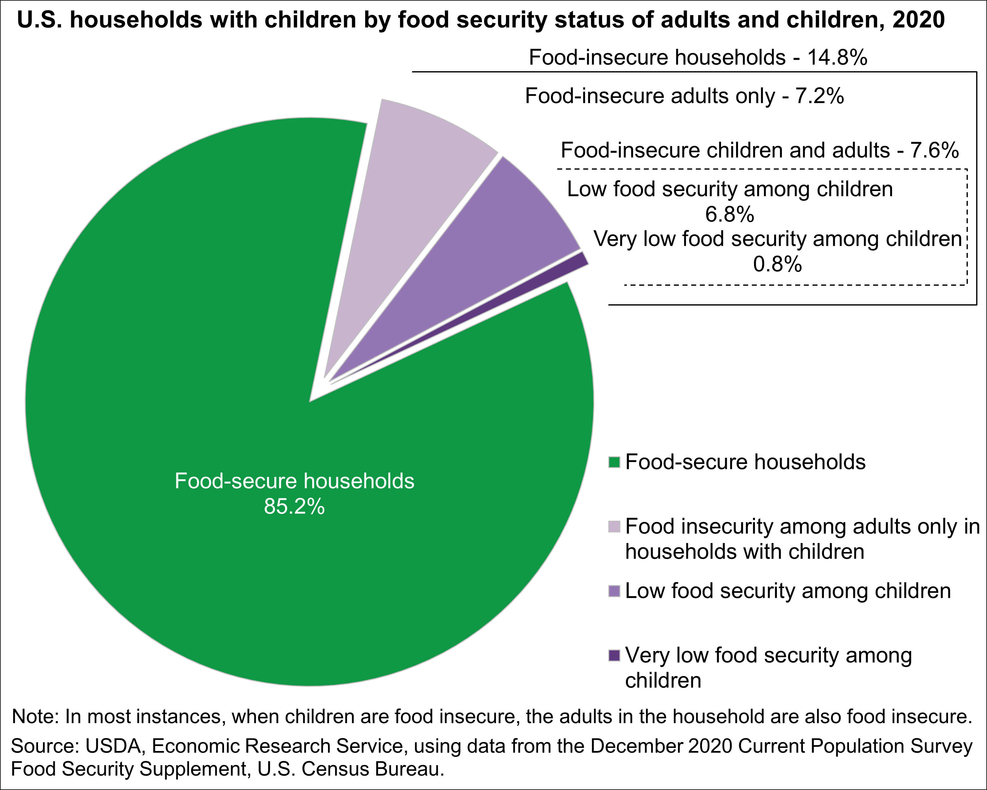 An infograph on U S households with children by food security status of adults and children in 2018. The graph depicts that 88% of households are food-secure. seven percent of households are deemed food-insecure for children, and 13.9 percent of households are food insecure for adults.