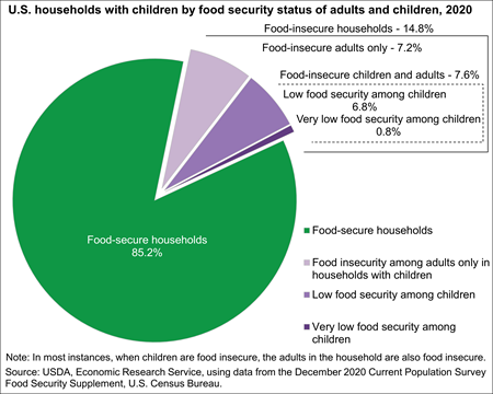 U.S. households with children by food security status of adults and children, 2019