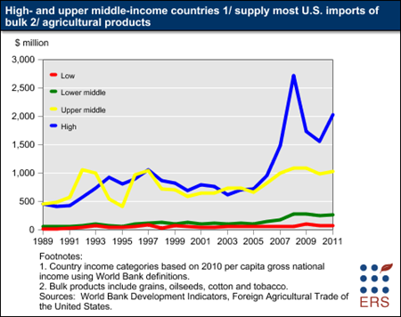 High- and upper middle-income countries supply most U.S. imports of bulk agricultural products