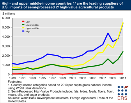 High- and upper middle-income countries are the leading suppliers of U.S. imports of semi-processed high-value agricultural products