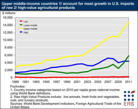 Upper middle-income countries account for most growth in U.S. imports of raw high-value agricultural products