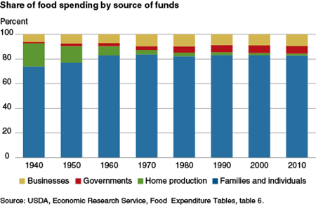 Share of food spending by source of funds
