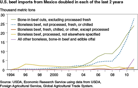 U.S. beef imports from Mexico doubled in each of the last 2 years