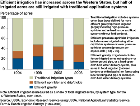 Efficient irrigation has increased across the Western States, but half of irrigated acres are still irrigated with traditional application systems