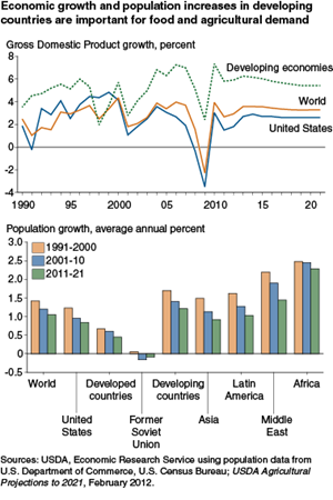 Economic growth and population increases in developing countries are important for food and agricultural demand