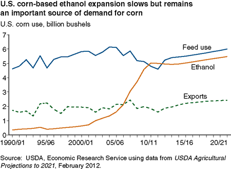U.S. corn-based ethanol expansion slows but remains an important source of demand for corn