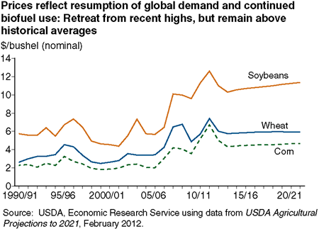 Prices reflect resumption of global demand and continued biofuel use: Retreat from recent highs, but remain above historical averages