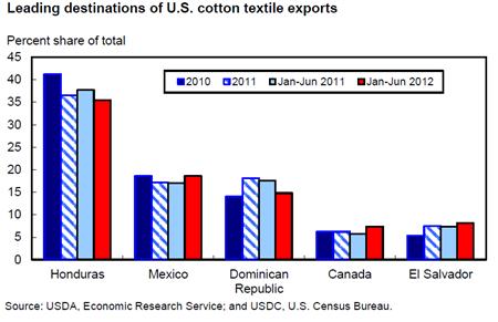 USDA ERS - Chart Detail