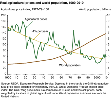 Real agricultural prices have fallen since 1900, even as world population growth accelerated