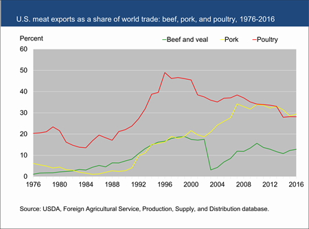 U.S. meat exports as a share of world trade: beef, pork, and poultry, 1976-2016