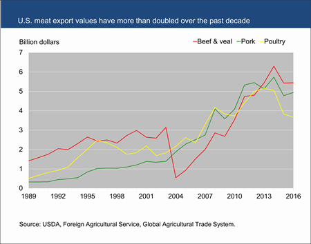 U.S. meat export values have more than doubled over the past decade
