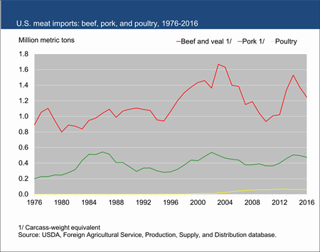 U.S. meat imports: beef, pork, and poultry, 1976-2016