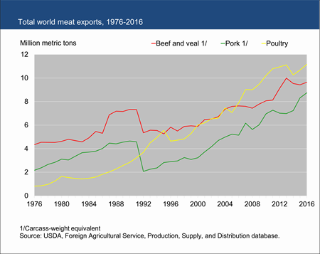 Total world meat exports, 1976-2016