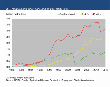 U.S. meat exports: beef, pork, and poultry, 1976-2016