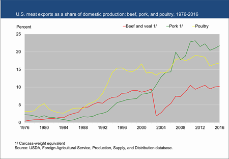 U.S. meat exports as a share of domestic production: beef, pork, and poultry, 1976-2016