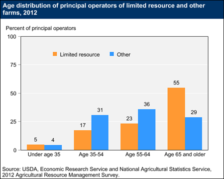 Age distribution of principal operators of limited resource and other farms, 2012