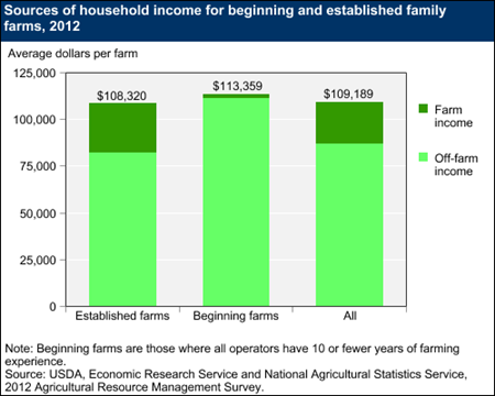 Sources of household income for beginning and established family farms, 2012