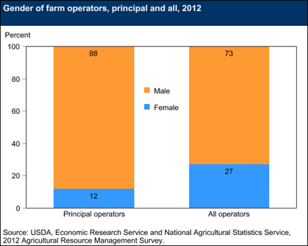 Gender of farm operators, principal and all, 2012