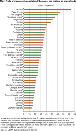 Many fruits and vegetables cost about the same, per portion, as snack foods.