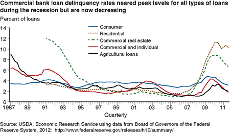 Commercial bank loan delinquency rates neared peak levels for all types of loans during the recession but are now decreasing