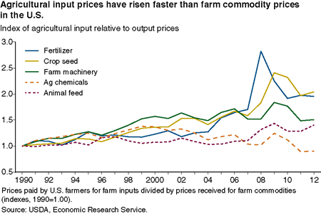 Agricultural input prices have risen faster than farm commodity prices in the U.S.