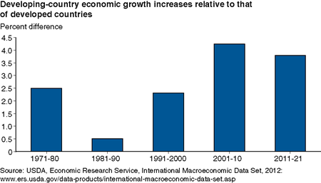 Developing-country economic growth increases relative to that of developed countries