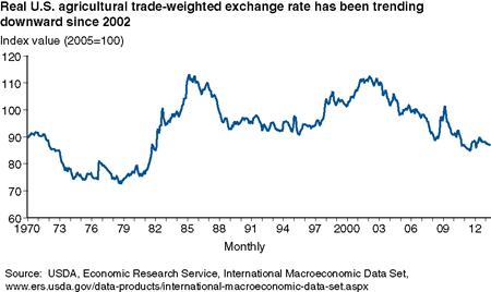 Real U.S. agricultural trade-weighted exchange rate has been trending downward since 2002