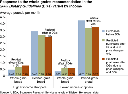 Response to the whole-grains recommendation in the 2005 Dietary Guidelines (DGs) varied by income