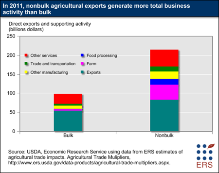 In 2011, nonbulk agricultural exports generate more total business activity than bulk