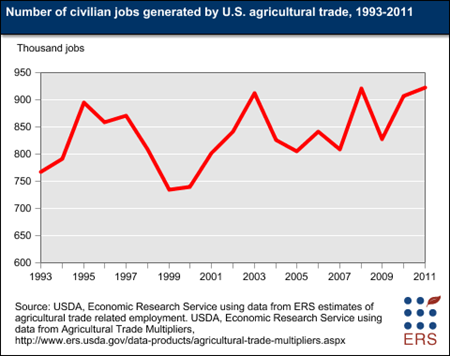 Number of civilian jobs generated by U.S. agricultural trade, 1993-2011
