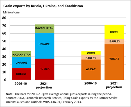 Grain exports by the Former Soviet Union projected to rise