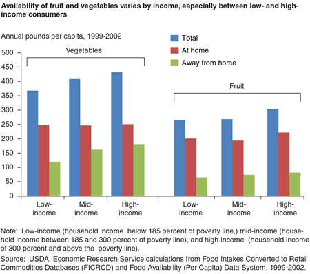 Availability of fruit and vegetables varies by income, especially between low- and high income consumers