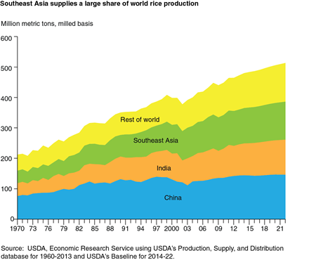 Southeast Asia supplies a large share of world rice production
