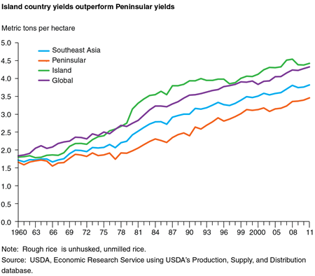 Island country yields outperform Peninsular yields