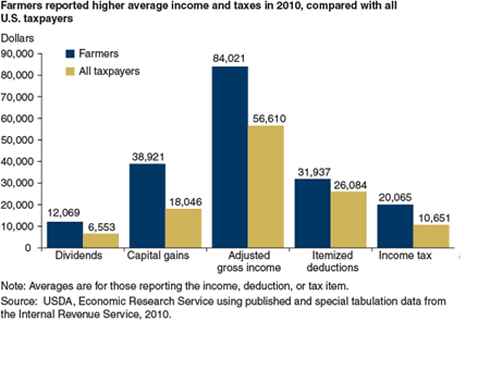 Farmers reported higher average income and taxes in 2010, compared with all U.S. taxpayers